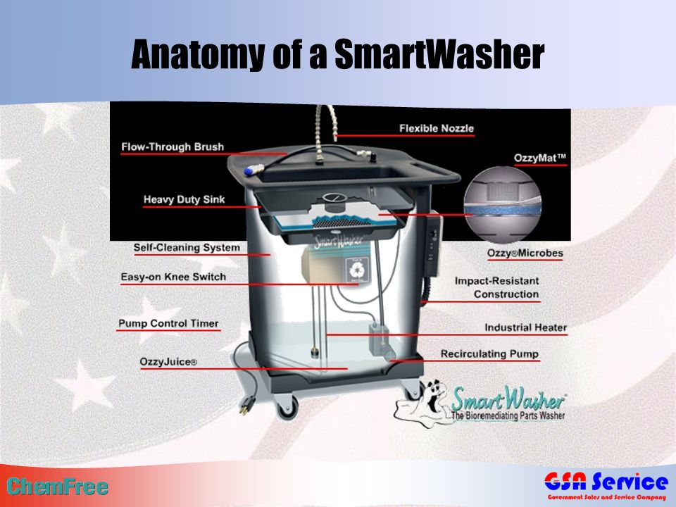 Anatomy of a SmartWasher