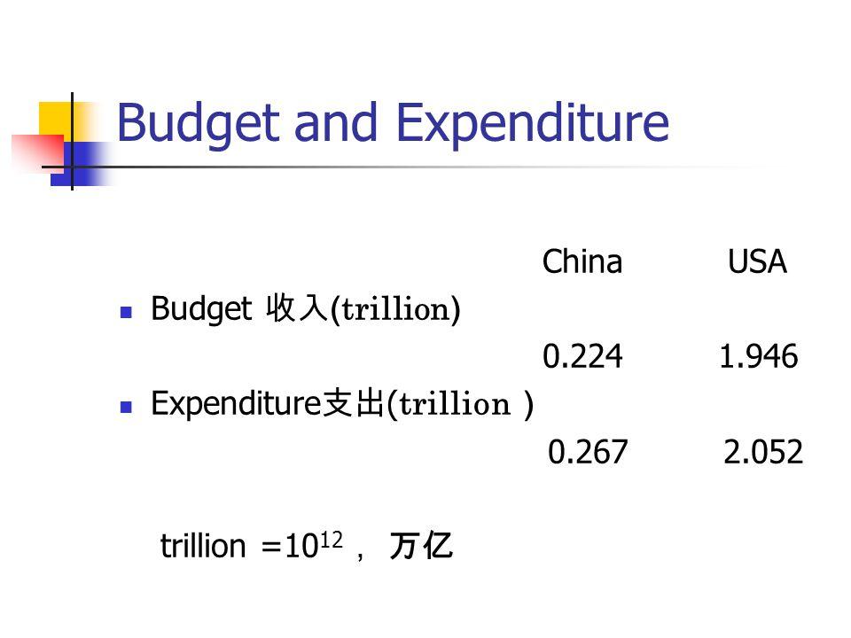 Budget and Expenditure China USA Budget 收入 ( trillion ) 0.224 1.946 Expenditure 支出 ( trillion ) 0.267 2.052 trillion =10 12 , 万亿
