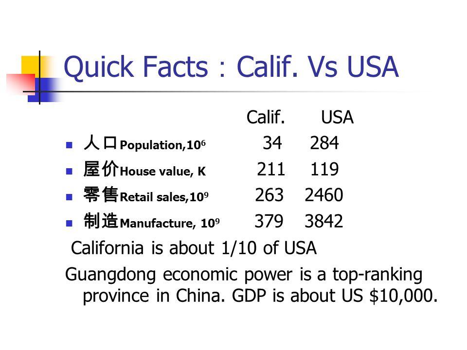Quick Facts : Calif. Vs USA Calif. USA 人口 Population,10 6 34 284 屋价 House value, K 211 119 零售 Retail sales,10 9 263 2460 制造 Manufacture, 10 9 379 3842