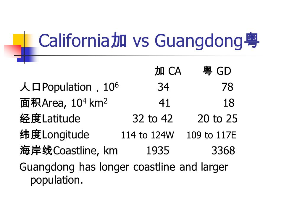 California 加 vs Guangdong 粤 加 CA 粤 GD 人口 Population , 10 6 34 78 面积 Area, 10 4 km 2 41 18 经度 Latitude 32 to 42 20 to 25 纬度 Longitude 114 to 124W 109 to 117E 海岸线 Coastline, km 1935 3368 Guangdong has longer coastline and larger population.