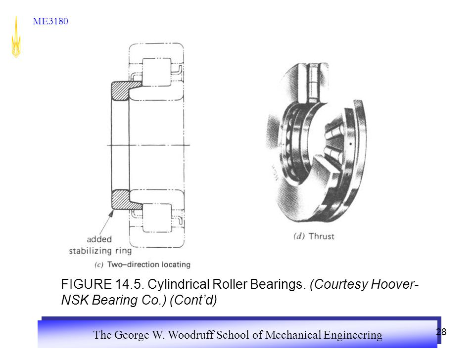 The George W. Woodruff School of Mechanical Engineering ME3180 28 FIGURE 14.5.