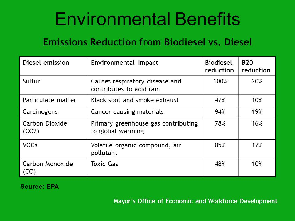 Environmental Benefits Emissions Reduction from Biodiesel vs.