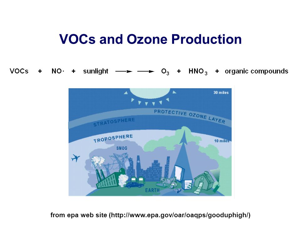 VOCs and Ozone Production from epa web site (http://www.epa.gov/oar/oaqps/gooduphigh/)