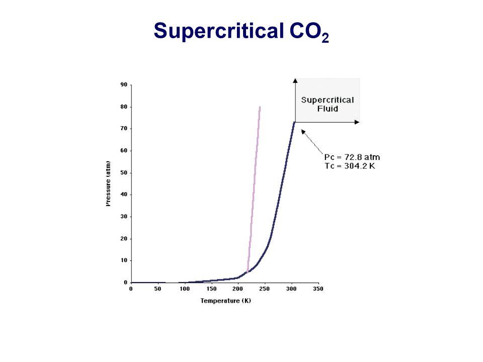 Supercritical CO 2