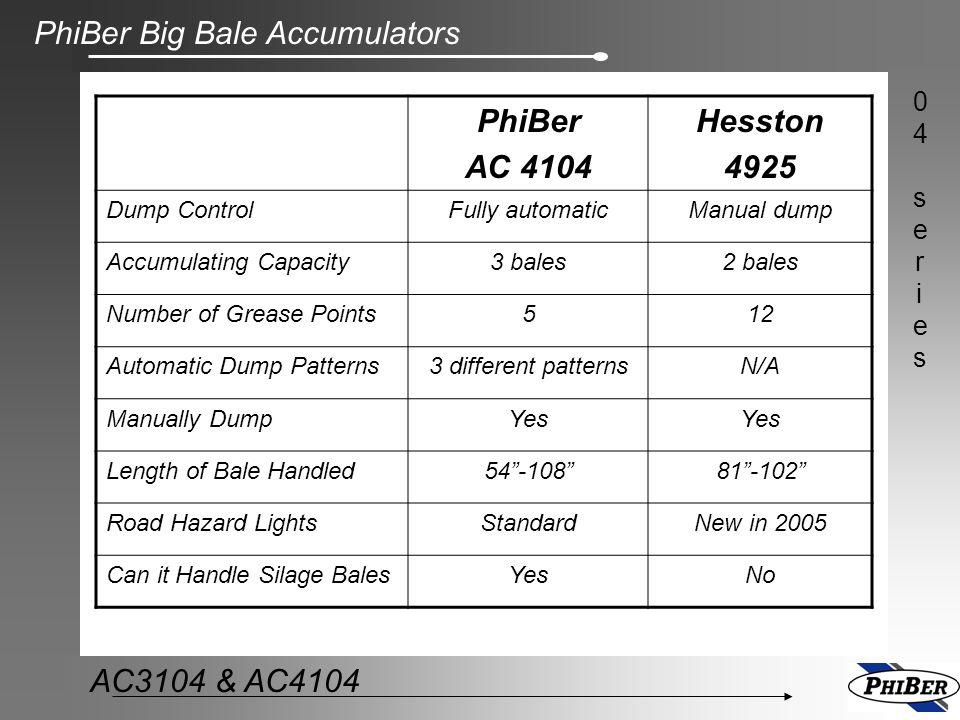 PhiBer Big Bale Accumulators 04series04series AC3104 & AC4104 PhiBer AC 4104 Hesston 4925 Dump ControlFully automaticManual dump Accumulating Capacity