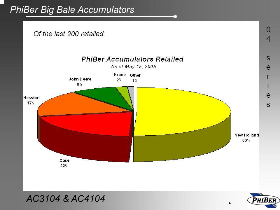 PhiBer Big Bale Accumulators 04series04series AC3104 & AC4104 Of the last 200 retailed.