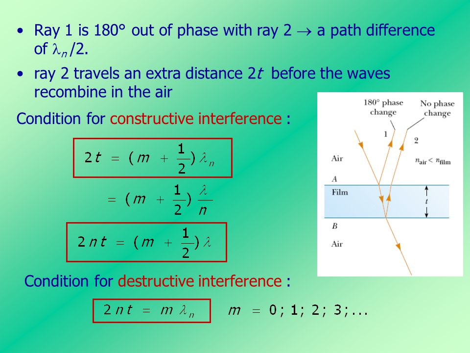 Ray 1 is 180° out of phase with ray 2  a path difference of n /2. ray 2 travels an extra distance 2t before the waves recombine in the air Condition