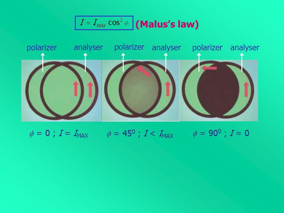 analyser  = 0 ; I = I MAX (Malus's law) polarizeranalyser  = 45 0 ; I < I MAX polarizer analyser  = 90 0 ; I = 0 polarizer