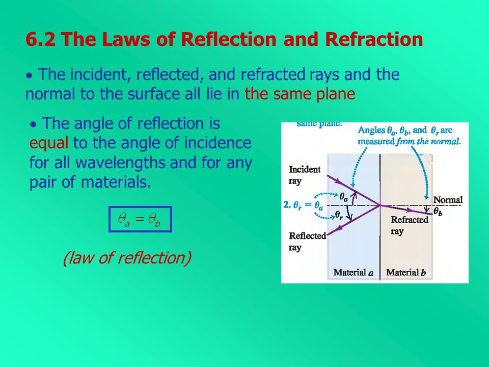  The incident, reflected, and refracted rays and the normal to the surface all lie in the same plane  The angle of reflection is equal to the angle