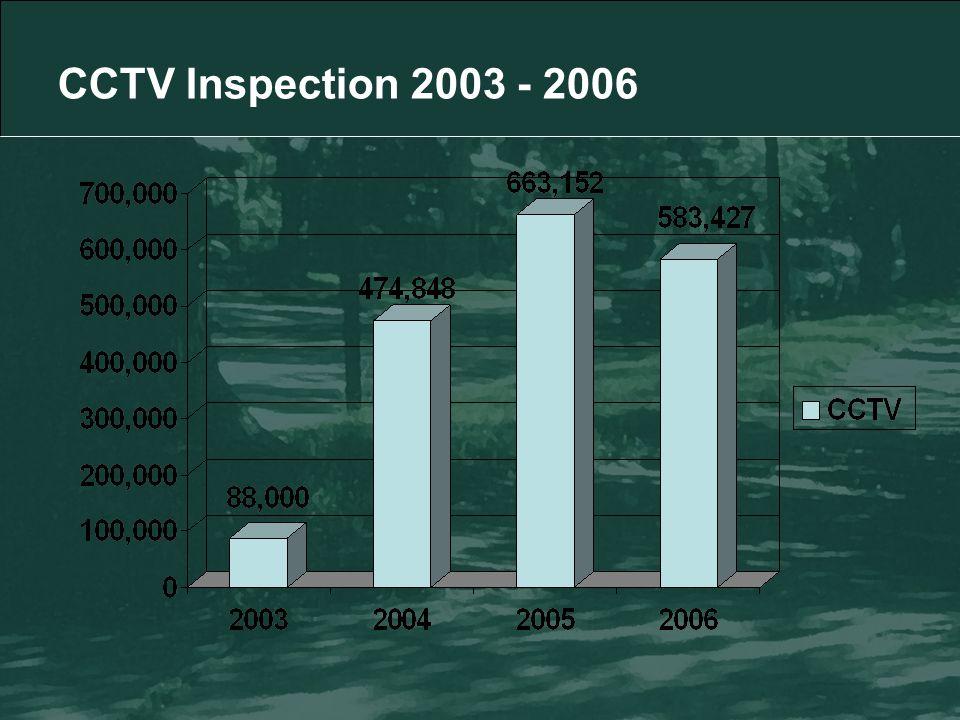 CCTV Inspection 2003 - 2006
