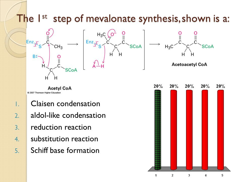 The 1 st step of mevalonate synthesis, shown is a: 1.