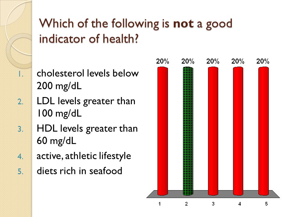 Which of the following is not a good indicator of health.