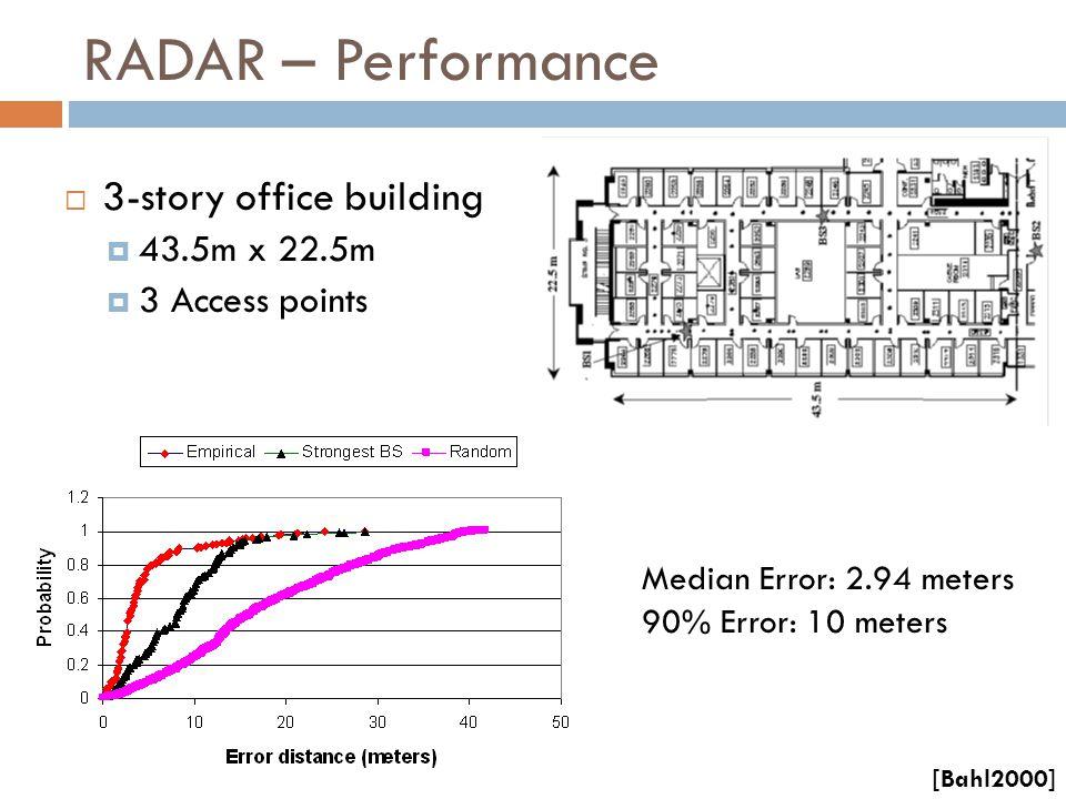 RADAR – Performance Median Error: 2.94 meters 90% Error: 10 meters  3-story office building  43.5m x 22.5m  3 Access points [Bahl2000]