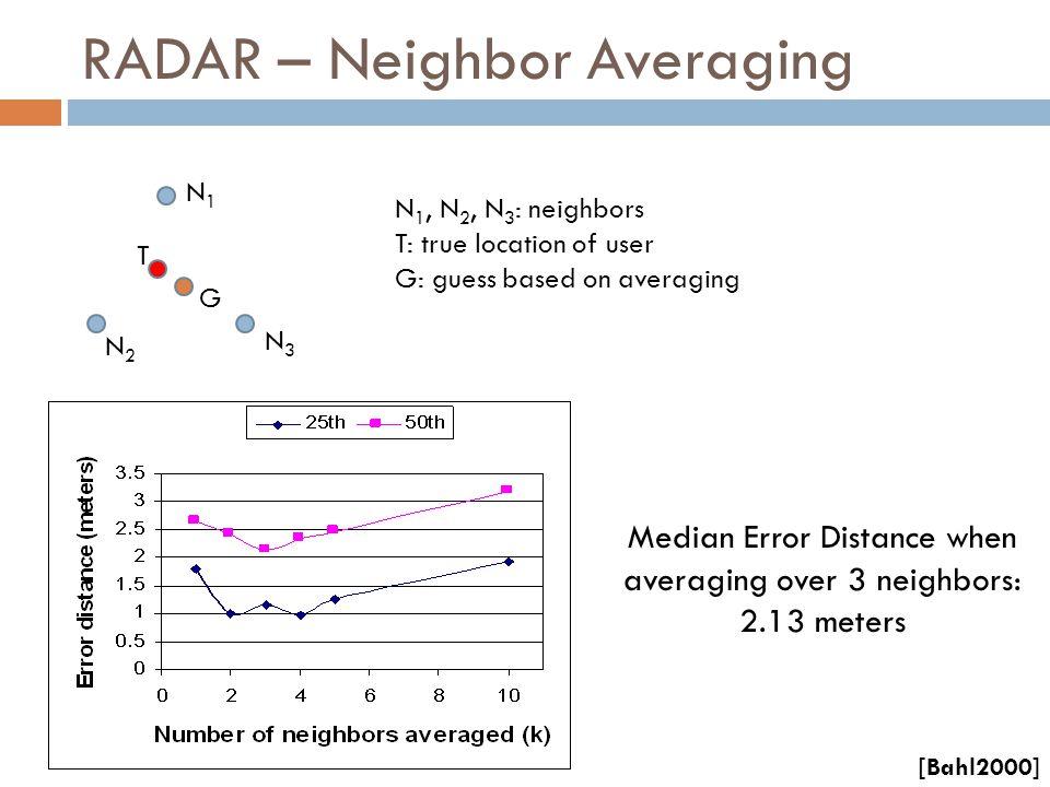 RADAR – Neighbor Averaging Median Error Distance when averaging over 3 neighbors: 2.13 meters N 1, N 2, N 3 : neighbors T: true location of user G: gu