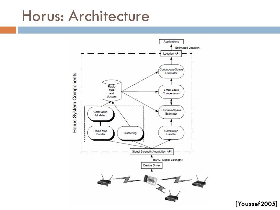 Horus: Architecture [Youssef2005]