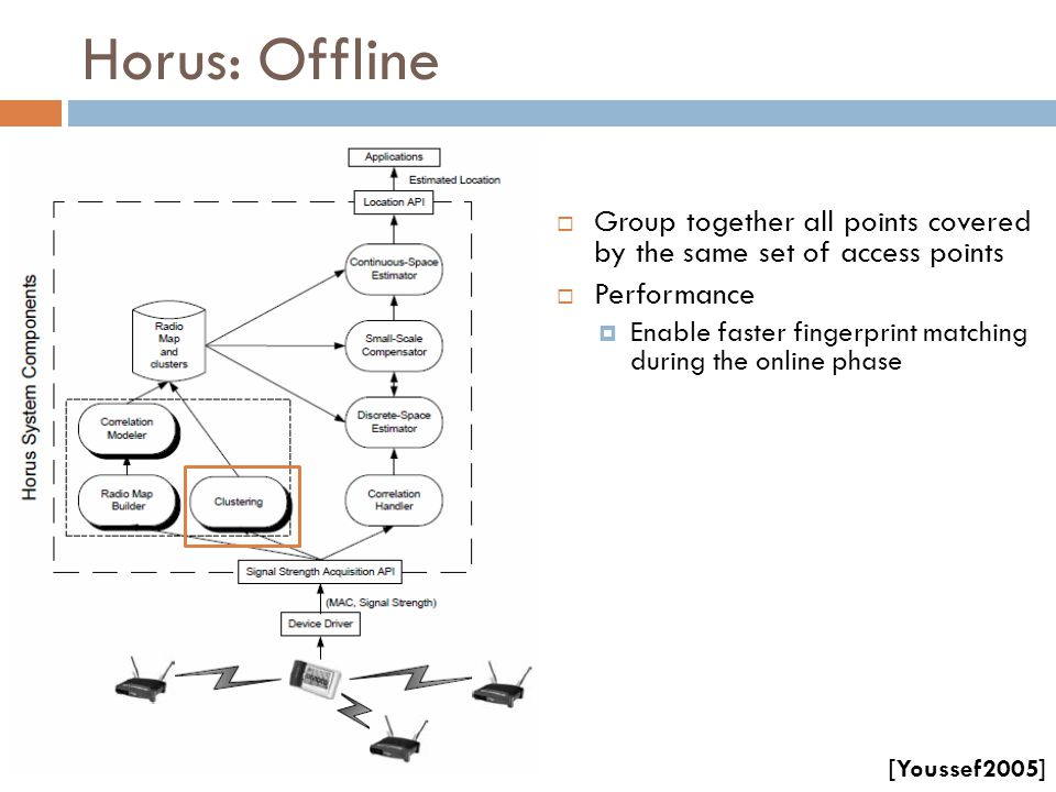 Horus: Offline  Group together all points covered by the same set of access points  Performance  Enable faster fingerprint matching during the onli