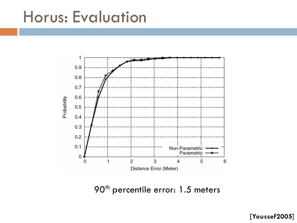 Horus: Evaluation 90 th percentile error: 1.5 meters [Youssef2005]