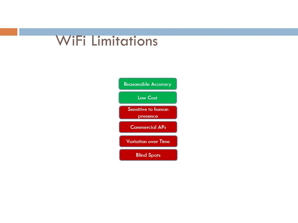 WiFi Limitations Reasonable Accuracy Low Cost Sensitive to human presence Commercial APs Variation over Time Blind Spots