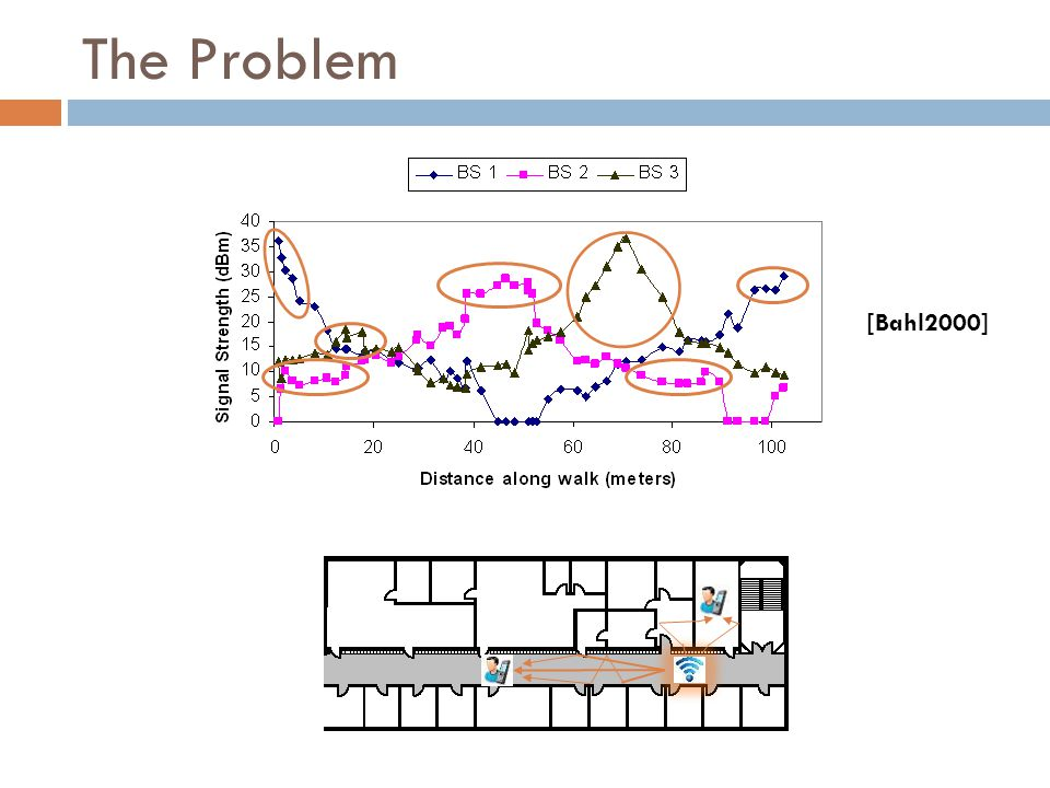 The Problem [Bahl2000]