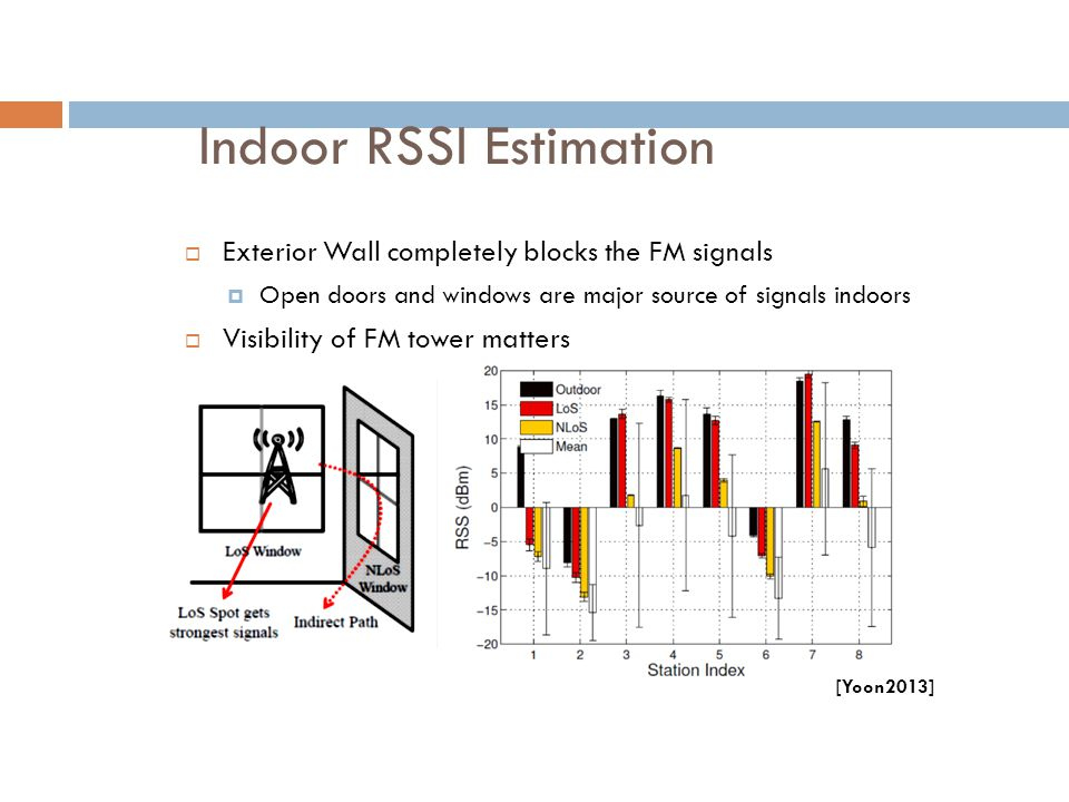 Indoor RSSI Estimation  Exterior Wall completely blocks the FM signals  Open doors and windows are major source of signals indoors  Visibility of F