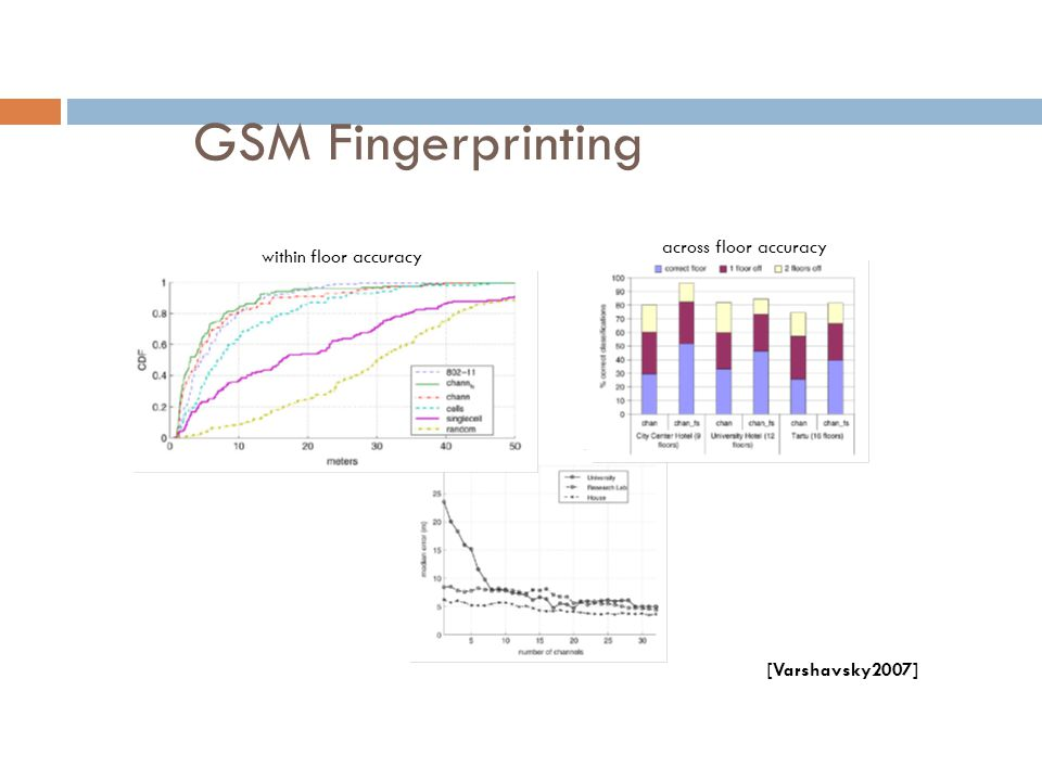 GSM Fingerprinting within floor accuracy across floor accuracy [Varshavsky2007]