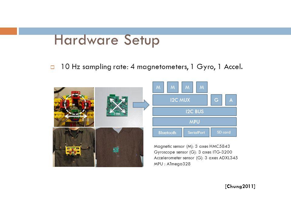 Hardware Setup  10 Hz sampling rate: 4 magnetometers, 1 Gyro, 1 Accel. 5 cm MMMM MPU Bluetooth SerialPort SD card GA Magnetic sensor (M): 3 axes HMC5