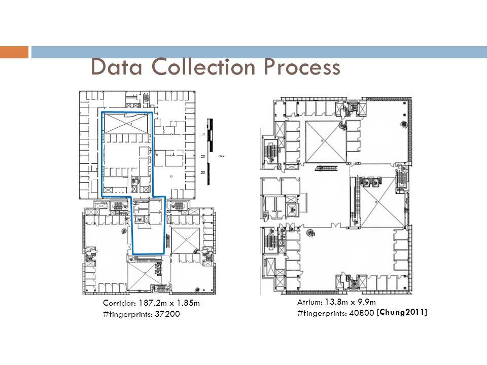 Data Collection Process 5 102030 Meter 5 Corridor: 187.2m x 1.85m #fingerprints: 37200 Atrium: 13.8m x 9.9m #fingerprints: 40800 [Chung2011]