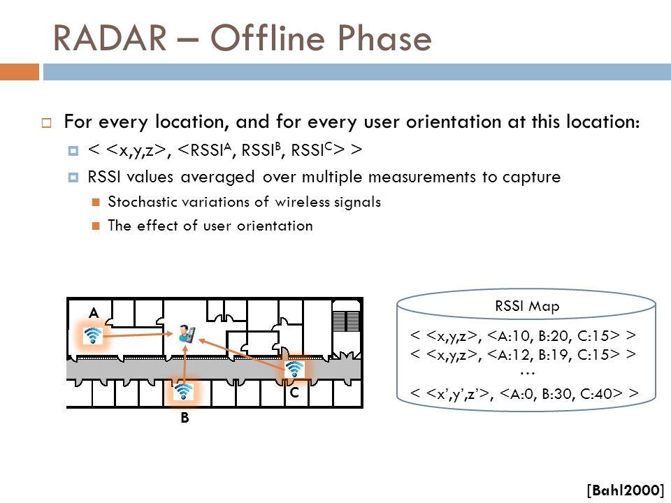 Parameter Estimation [Tarzia2011]