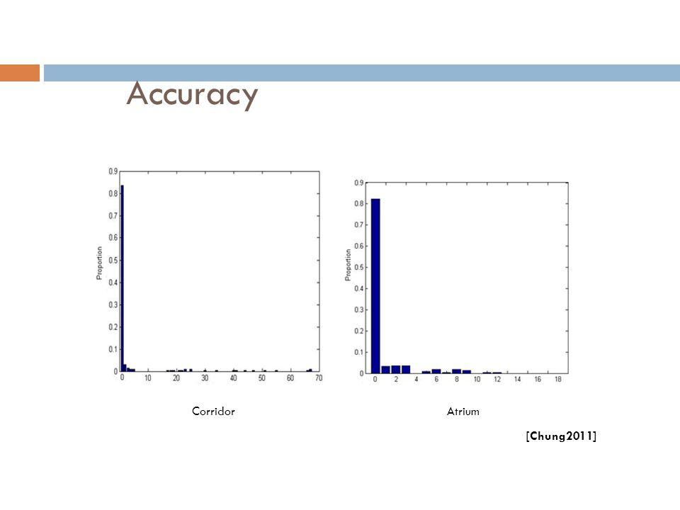 Accuracy CorridorAtrium [Chung2011]