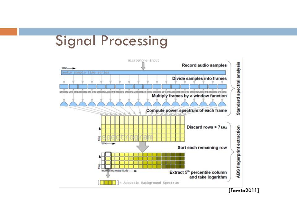Signal Processing [Tarzia2011]