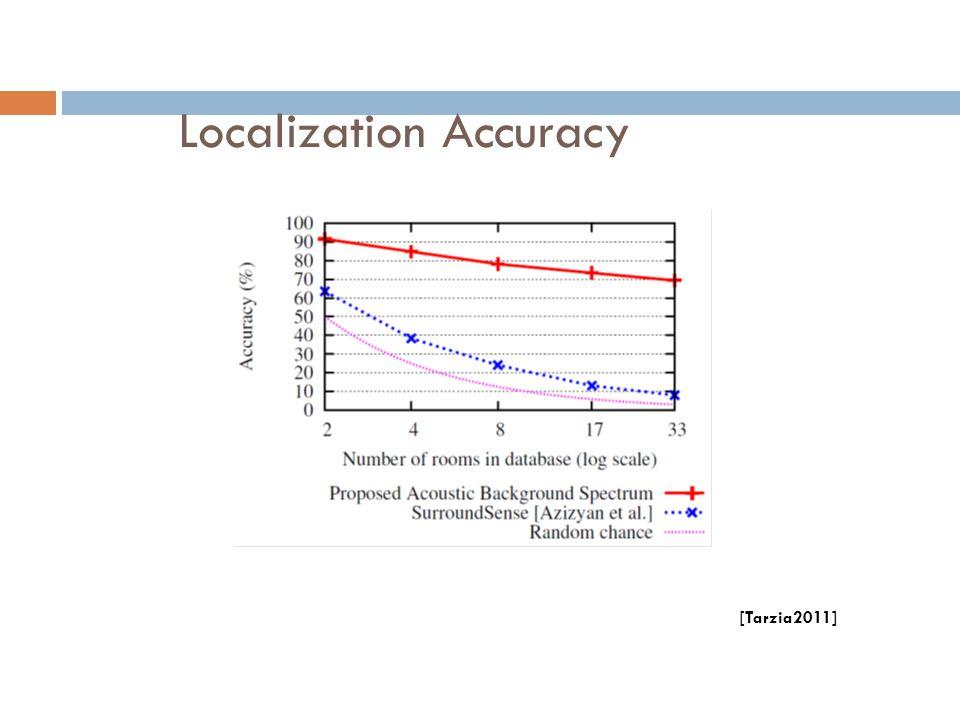 Localization Accuracy [Tarzia2011]