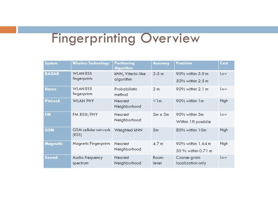 Fingerprinting Overview SystemWireless TechnologyPositioning Algorithm AccuracyPrecisionCost RADAR WLAN RSS fingerprints kNN, Viterbi-like algorithm 3