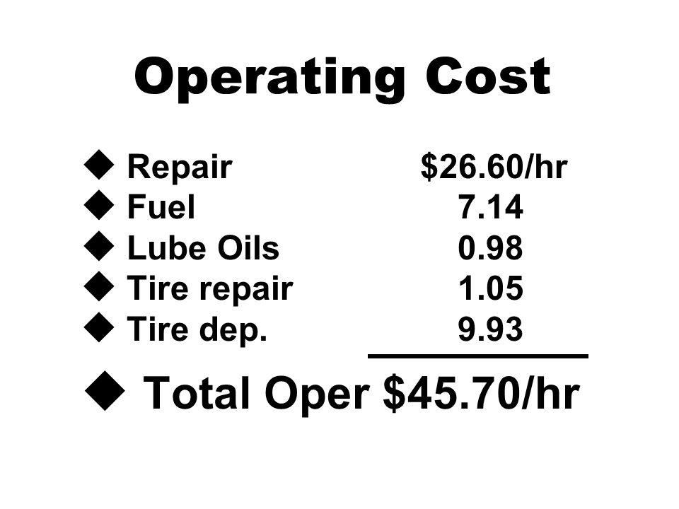 Operating Cost u Repair$26.60/hr u Fuel 7.14 u Lube Oils 0.98 u Tire repair 1.05 u Tire dep. 9.93 u Total Oper $45.70/hr