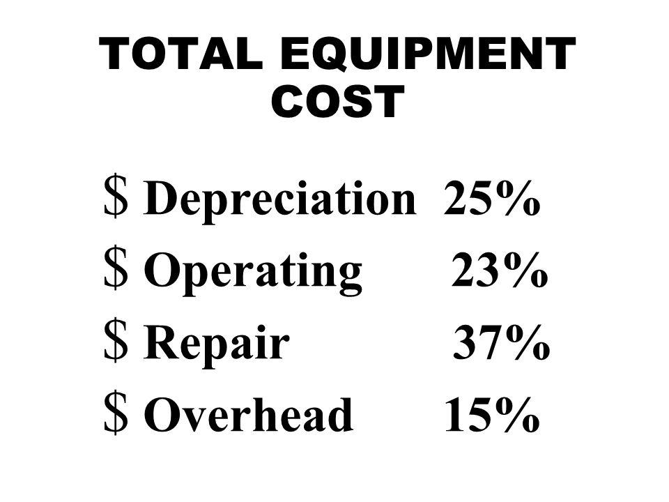 OPERATING COST Repair Hourly depreciation $38.00 $38.00 X 70% = $26.60 per hour