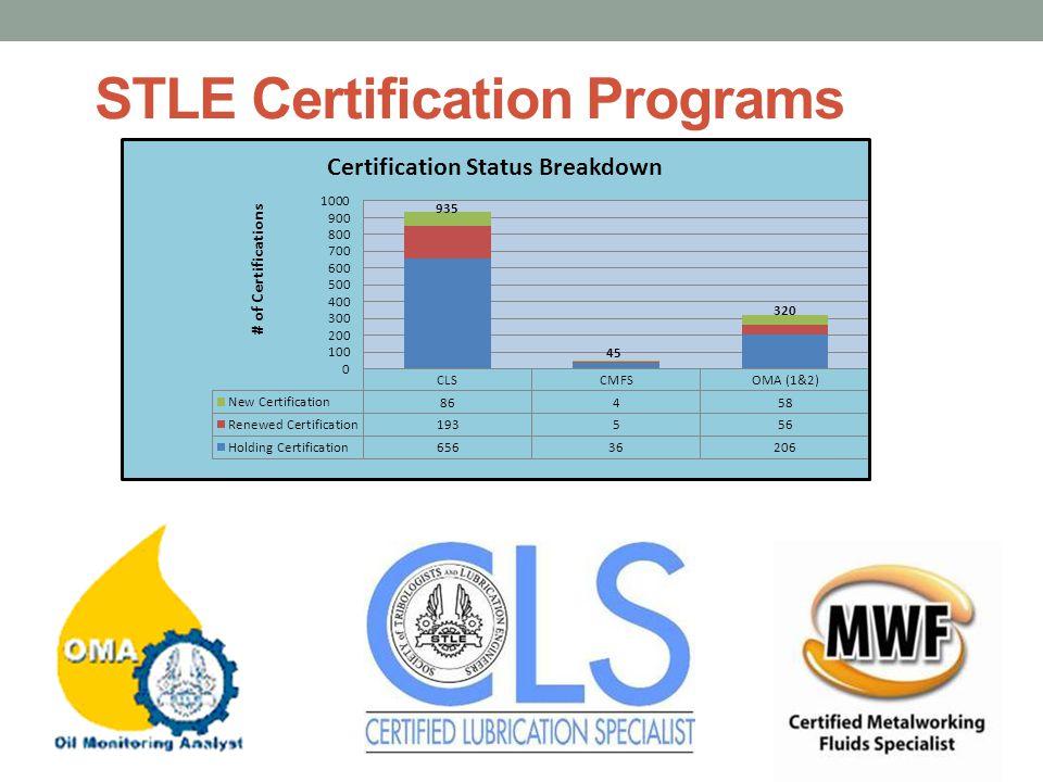 STLE Certification Programs