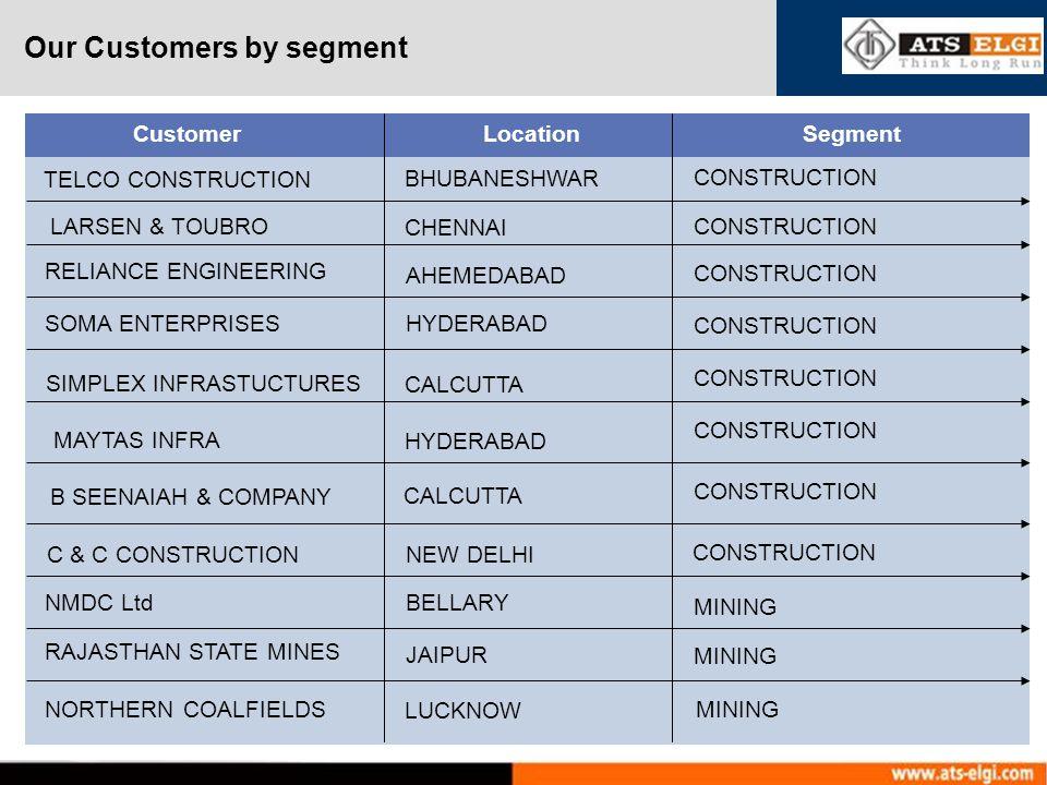Our Customers by segment Customer Location Segment TELCO CONSTRUCTION BHUBANESHWAR CONSTRUCTION B SEENAIAH & COMPANY CALCUTTA SOMA ENTERPRISESHYDERABAD RELIANCE ENGINEERING AHEMEDABAD LARSEN & TOUBRO CHENNAI SIMPLEX INFRASTUCTURES MAYTAS INFRA C & C CONSTRUCTION HYDERABAD CALCUTTA NEW DELHI CONSTRUCTION NMDC LtdBELLARY MINING RAJASTHAN STATE MINES JAIPUR MINING NORTHERN COALFIELDS LUCKNOW MINING