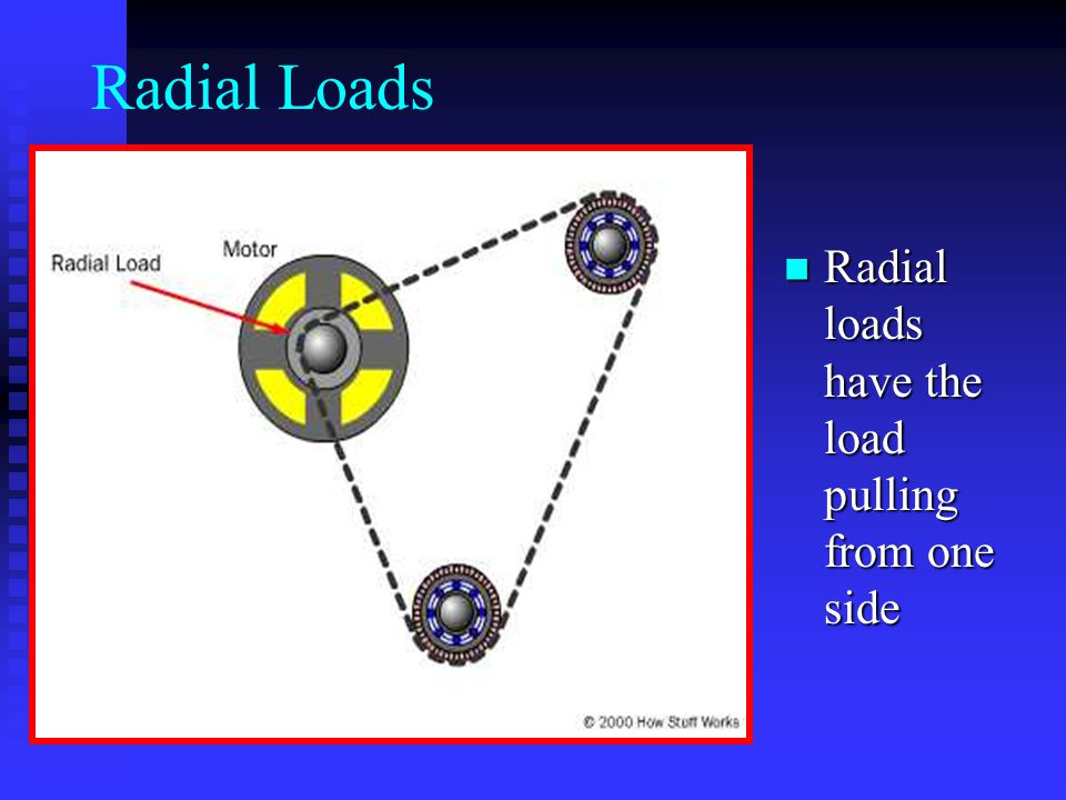 Radial Loads Radial loads have the load pulling from one side Radial loads have the load pulling from one side