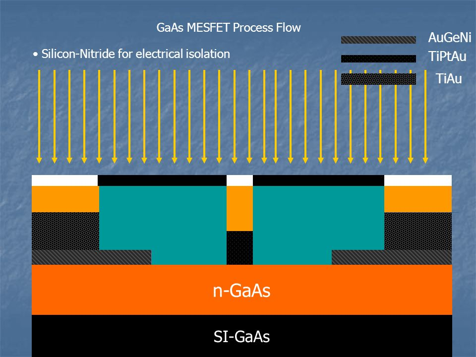 8 GaAs MESFET Process Flow SI-GaAs n-GaAs Silicon-Nitride for electrical isolation AuGeNi TiPtAu TiAu