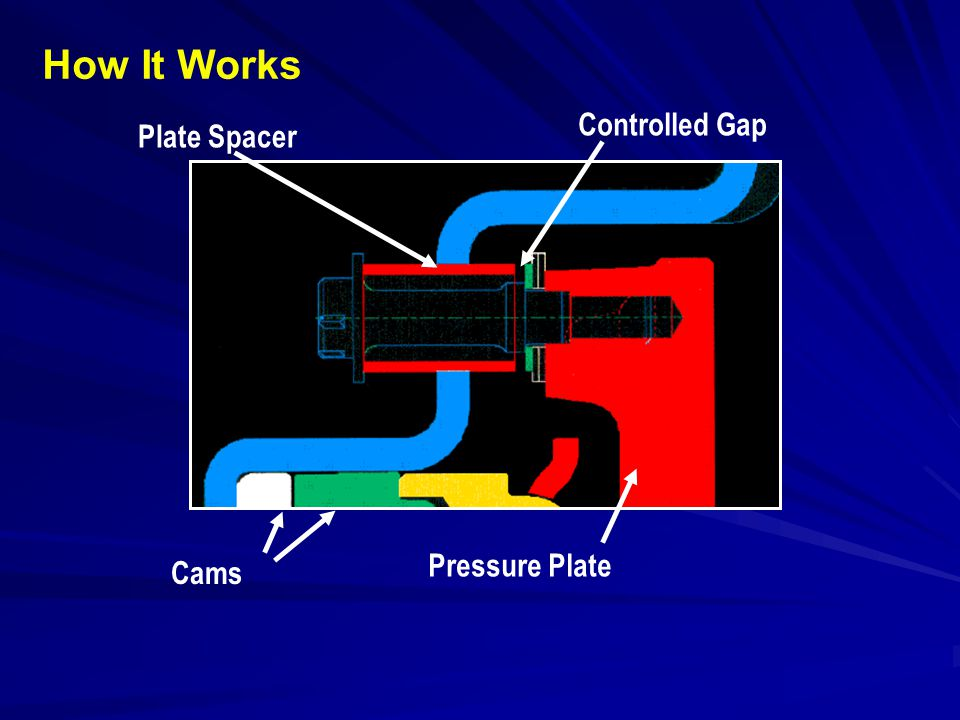 Plate Spacer Controlled Gap Cams Pressure Plate How It Works