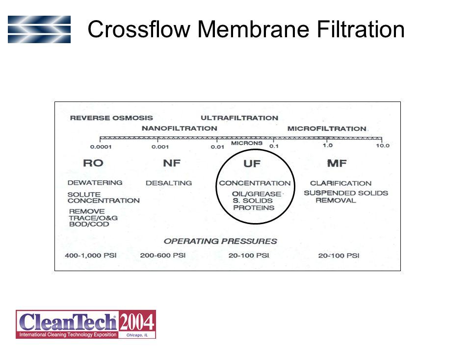 Crossflow Membrane Filtration