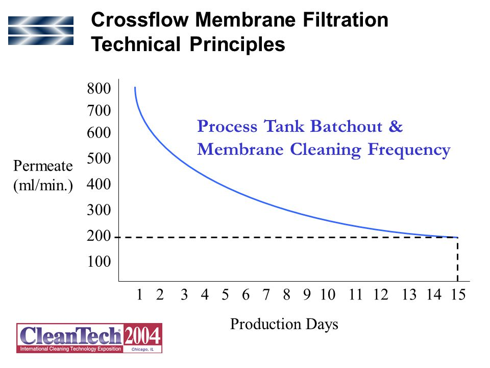 13 800 700 600 500 400 300 200 100 Permeate (ml/min.) Production Days 9876543211011121415 Process Tank Batchout & Membrane Cleaning Frequency Crossflow Membrane Filtration Technical Principles