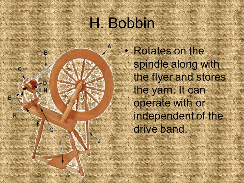 H. Bobbin Rotates on the spindle along with the flyer and stores the yarn.
