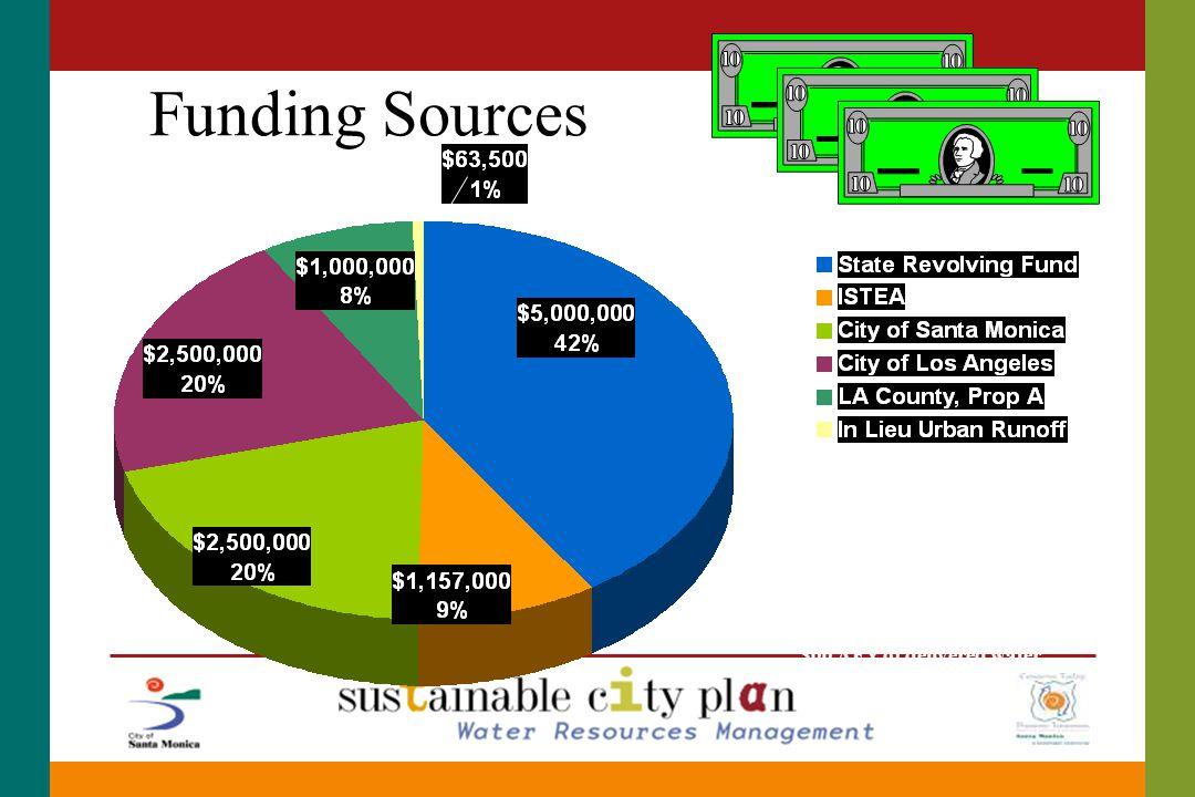 Funding Sources MWD Rebate: $45,000 (credit) (estimated) Based on: 300 AFY of delivered water @ $150/AF