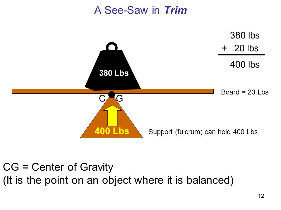 12 A See-Saw in Trim 380 Lbs 400 Lbs Board = 20 Lbs Support (fulcrum) can hold 400 Lbs 380 lbs 20 lbs + 400 lbs C G CG = Center of Gravity (It is the point on an object where it is balanced)