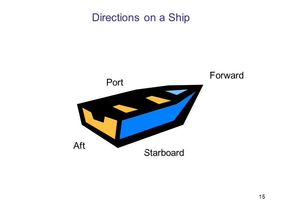 15 Directions on a Ship Starboard Forward Aft Port