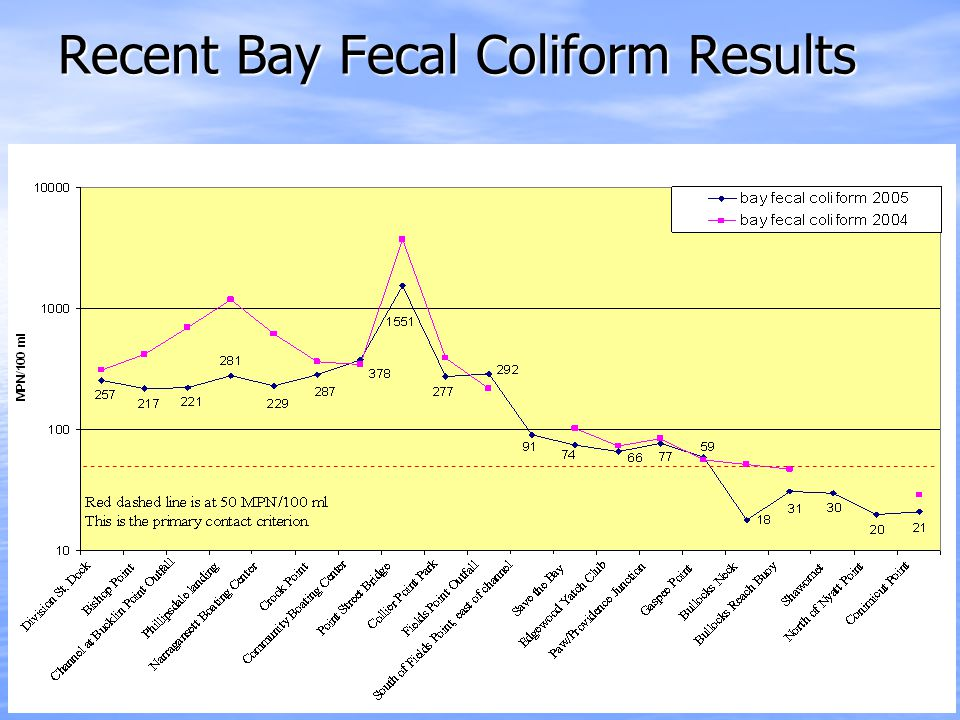 Recent Bay Fecal Coliform Results