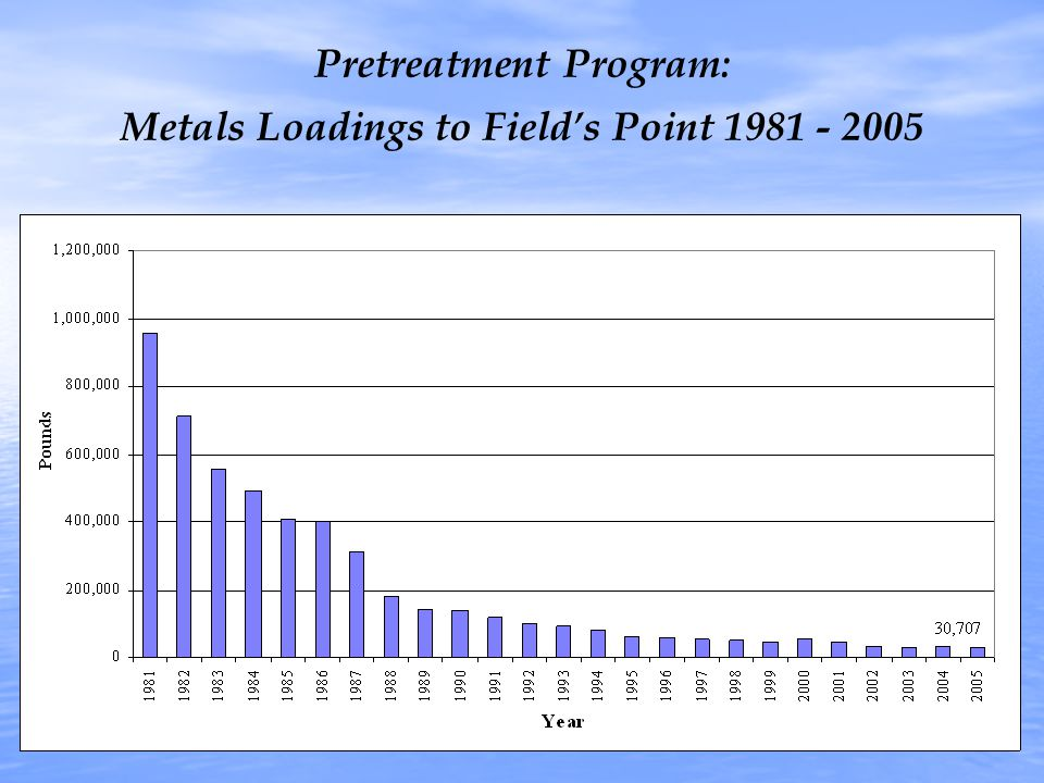 Pretreatment Program: Metals Loadings to Field's Point 1981 - 2005