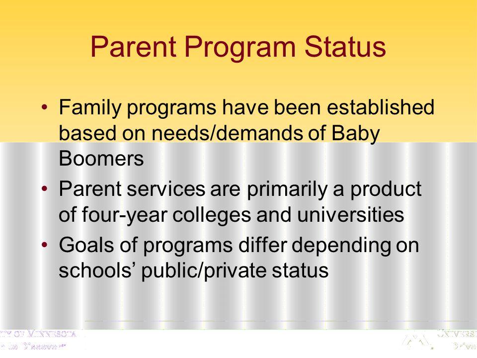 Parent Program Development Data from National College and University Parent Programs Survey 2007.
