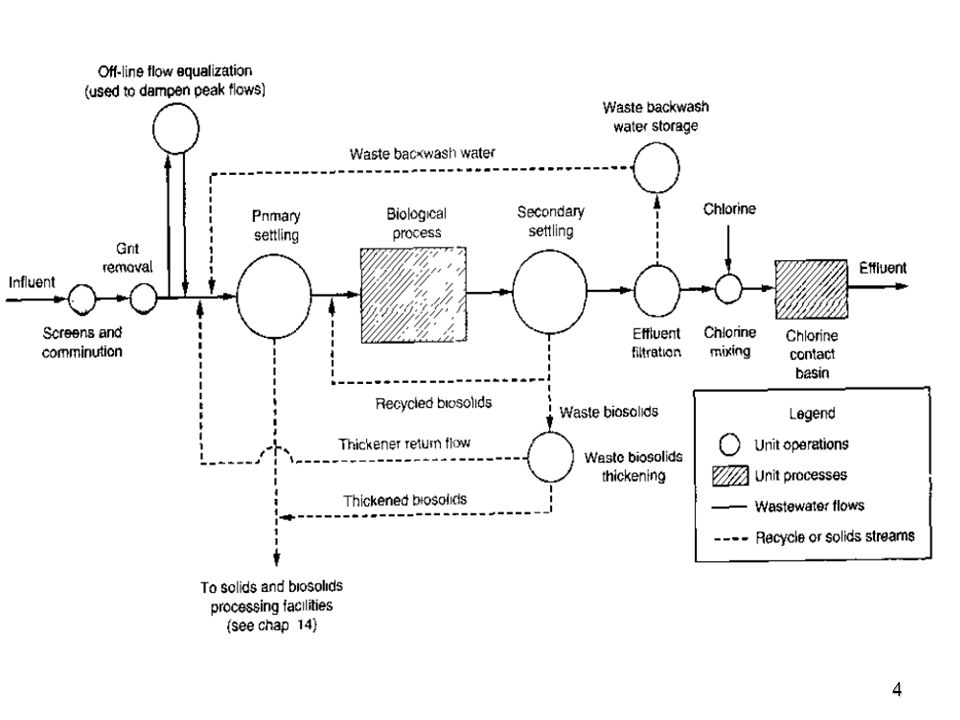 5 Screening   First unit operation encountered is wastewater treatment plants.