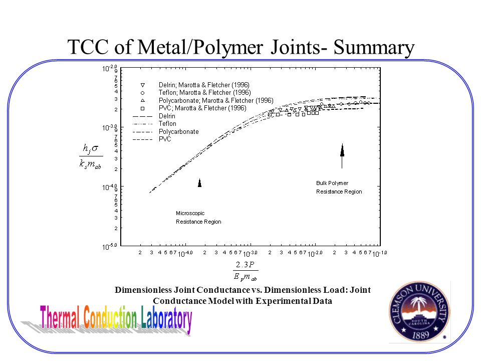 TCC of Metal/Polymer Joints- Summary Dimensionless Joint Conductance vs.